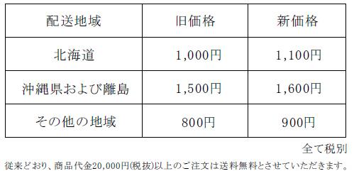 配送料金値上げのお知らせ | レーザー加工機の販売 レーザー ...